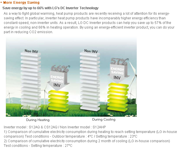 Commercial Air Conditioner B2B